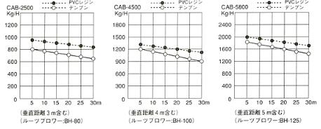 CABエアローダー能力表